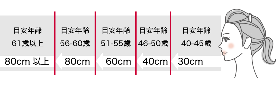 https://www.paperglass.jp/common/imgs/rougan-check/aboutpresbyopia_pic_03.png